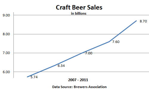 US-Graph-Craft-Beer-sales-2007-2011